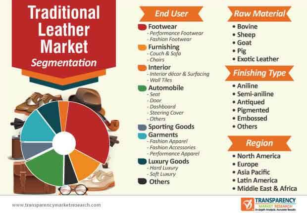 traditional leather market segmentation