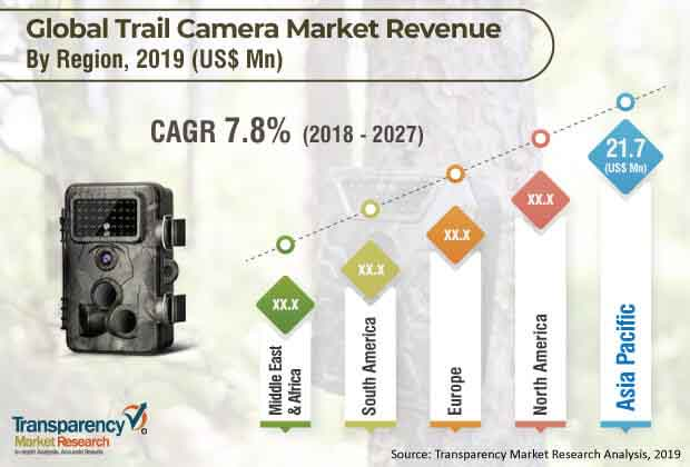 trail camera market