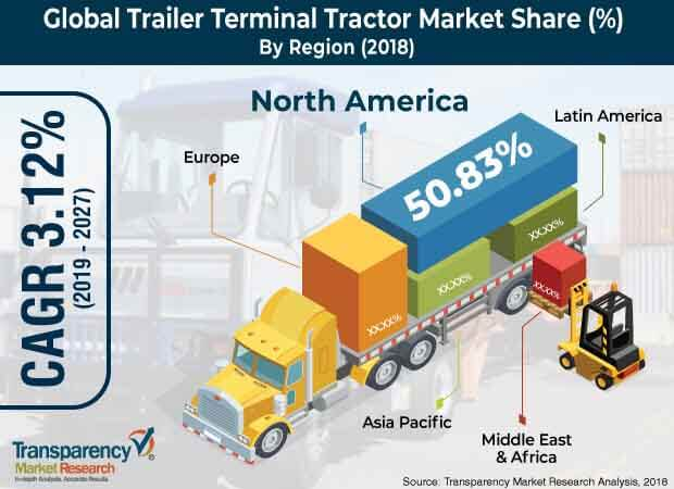 Trailer Terminal Tractor  Market Insights, Trends & Growth Outlook