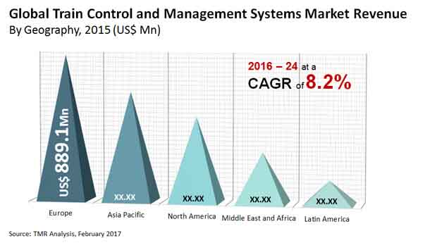 Train Control and Management Systems Market