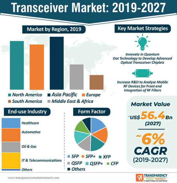 transceiver market infographic