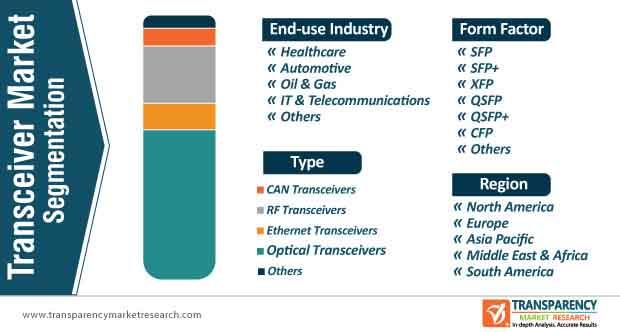 transceiver market segmentation