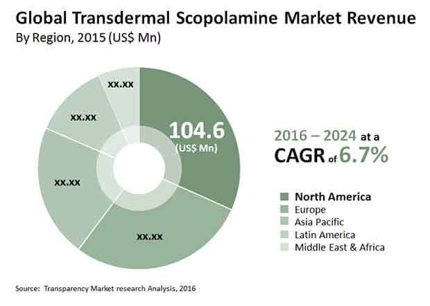 transdermal scopolamine market