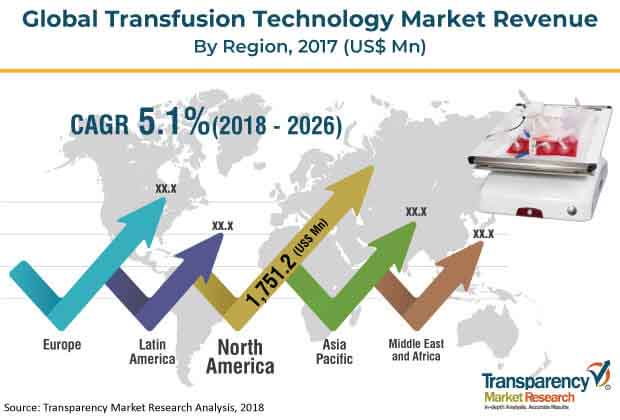 transfusion technology market