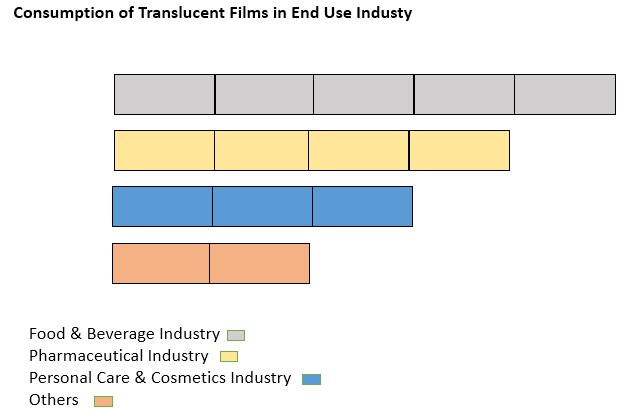 translucent-films-market-0.jpg