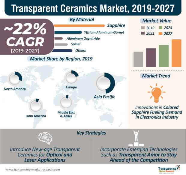 transparent ceramics market infographic