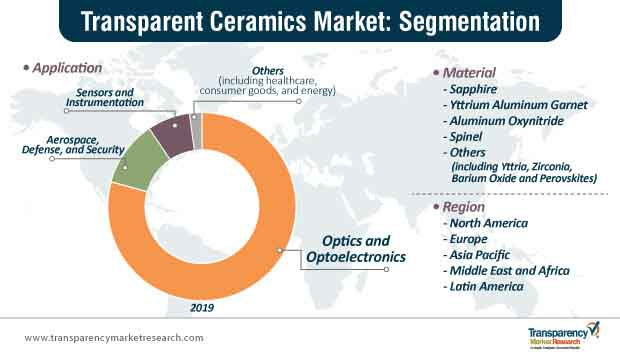 transparent ceramics market segmentation
