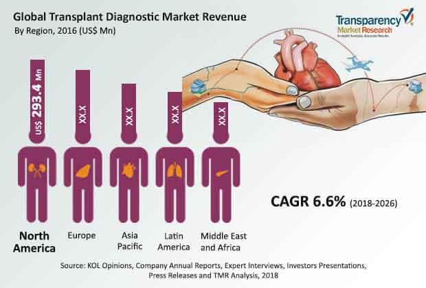 transplant-diagnostics-market.jpg