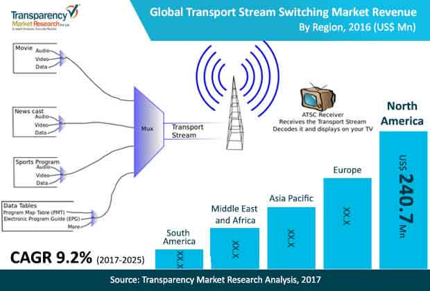 transport stream switching market