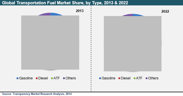 Transportation Fuel Market - Industry Analysis, Share, Size