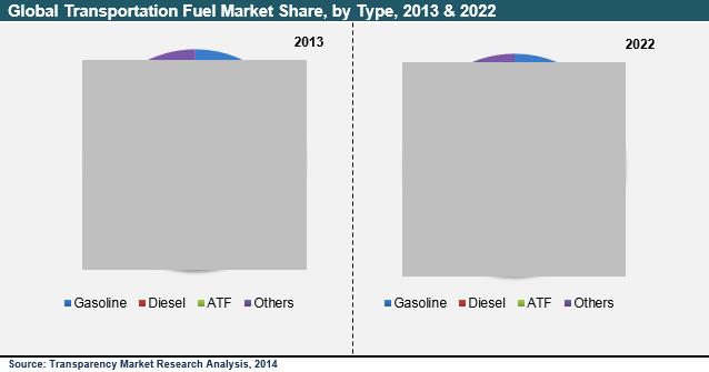 transportation-fuel-market