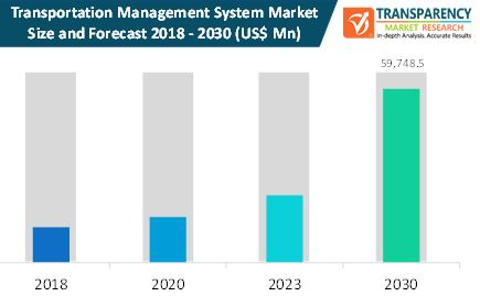 Transportation Management Systems (On-Premise and On-Demand)  Market Insights, Trends & Growth Outlook