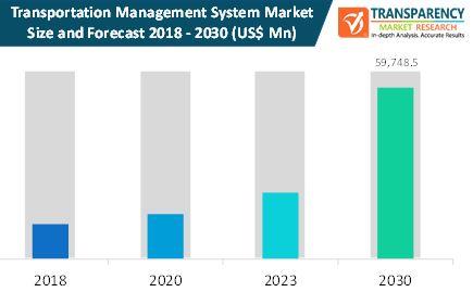 transportation management systems market size forecast