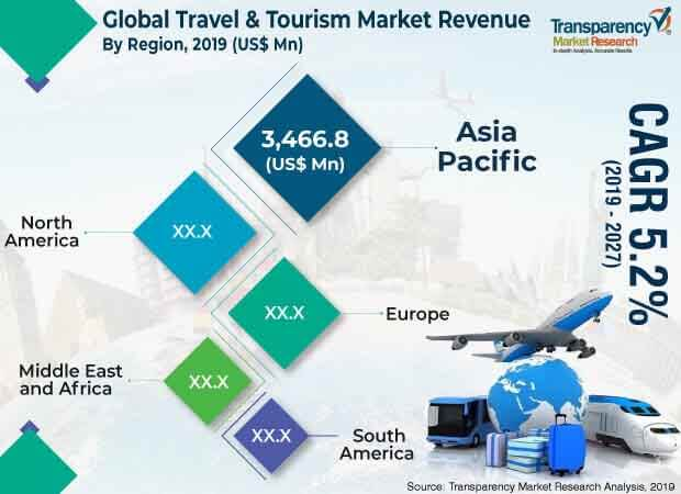 travel tourism market