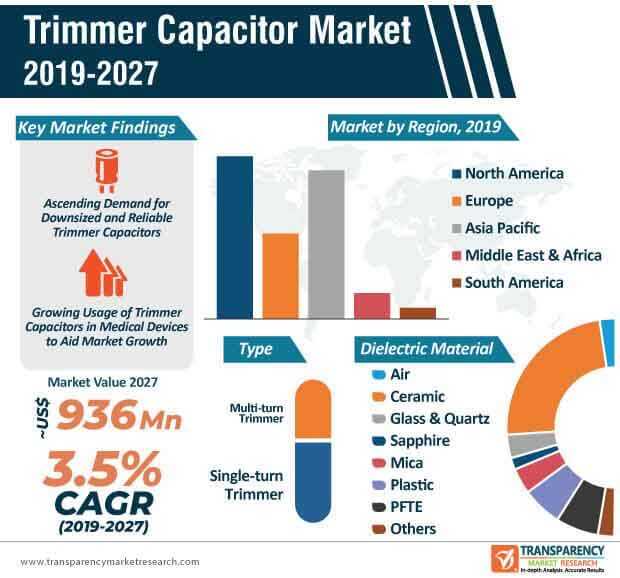 trimmer capacitor market infographic