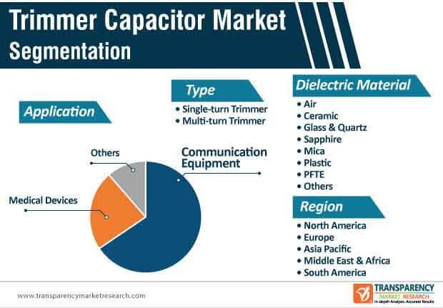 trimmer capacitor market segmentation