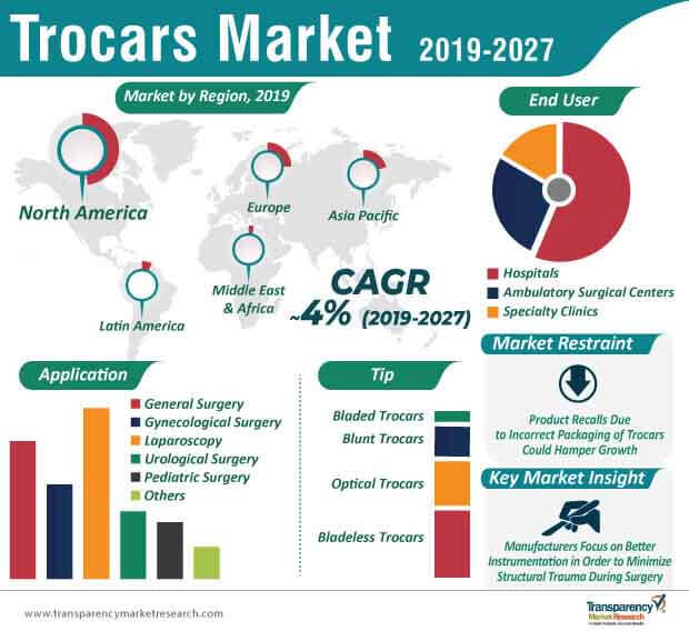 Trocars  Market Insights, Trends & Growth Outlook