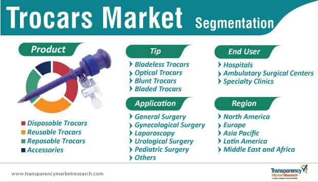 trocars market segmentation