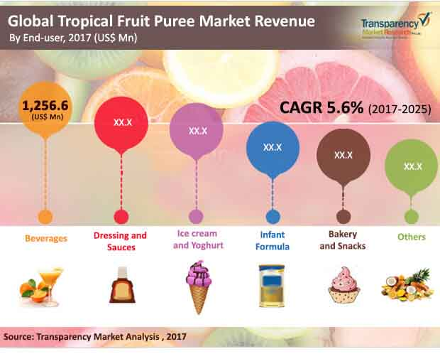 tropical-fruit-puree-market.jpg