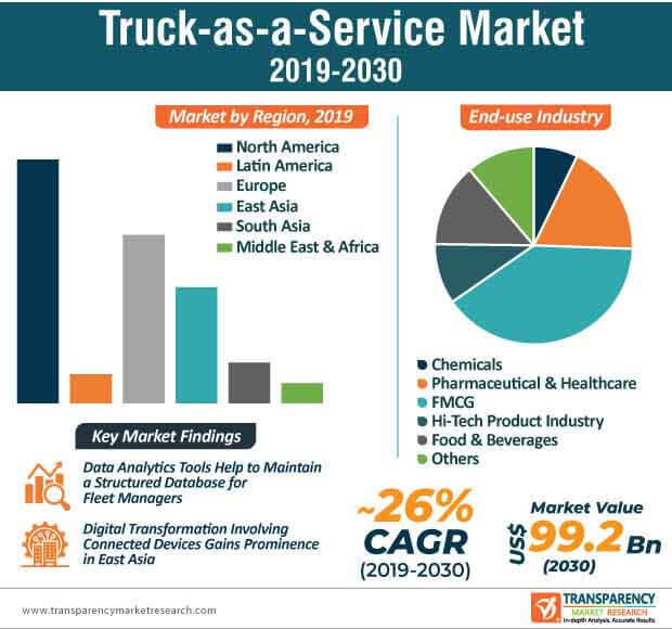 truck as a service market infographic