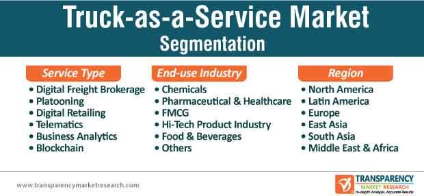 truck as a service market segmentation