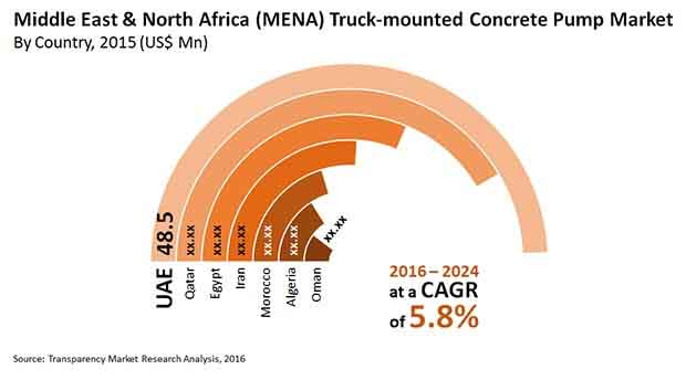 truck mounted concrete pump market