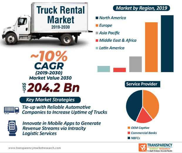 Truck Rental  Market Insights, Trends & Growth Outlook