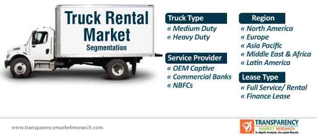 truck rental market segmentation