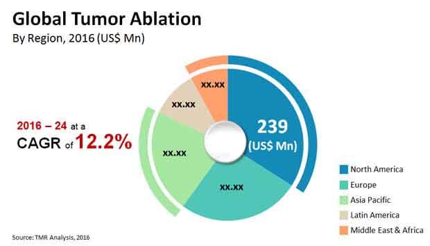 tumor ablation market