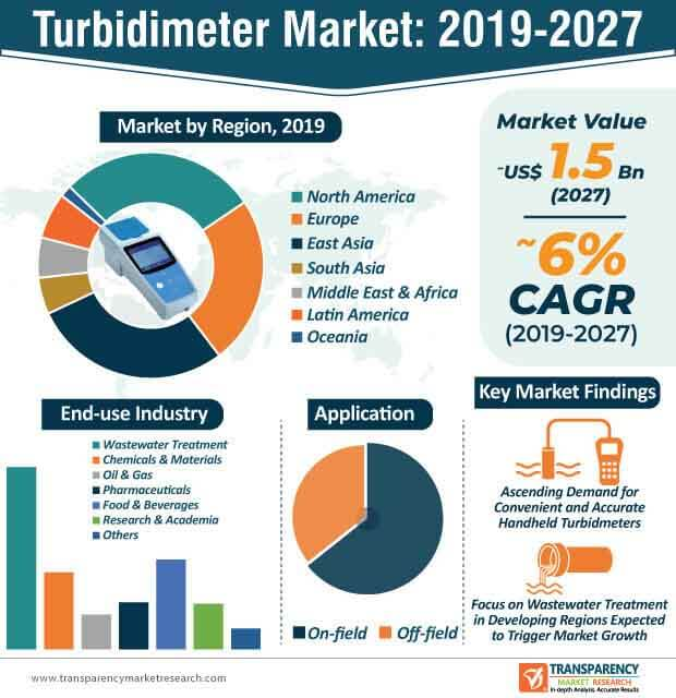 turbidimeter market infographic