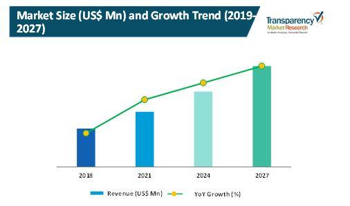 turbidity meters market