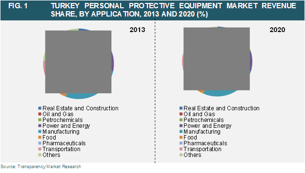 gturkey-personal-protective-equipment-market