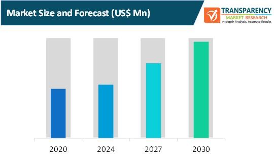 twister winder market size and forecast