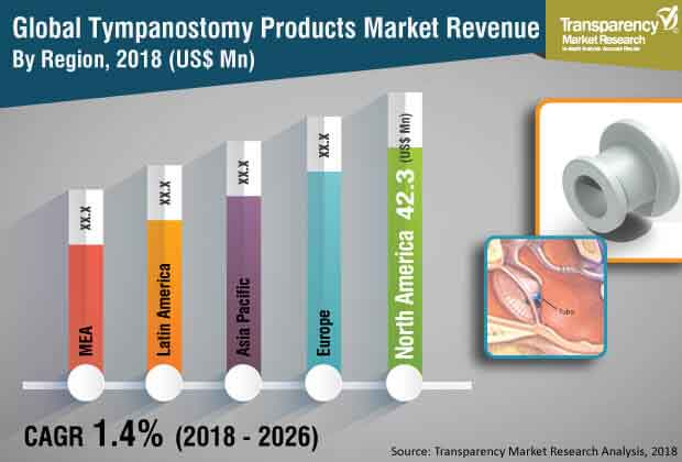 tympanostomy products market