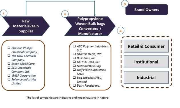 type-b-bulk-bags-market-3.jpg