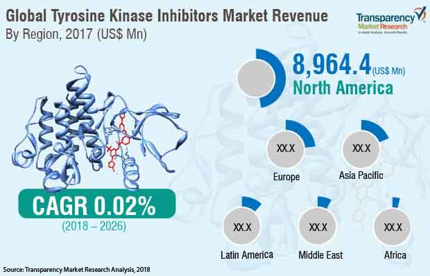 tyrosine kinase inhibitors market