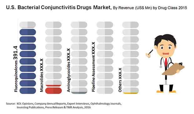 u-s-bacterial-conjunctivitis-drugs-market