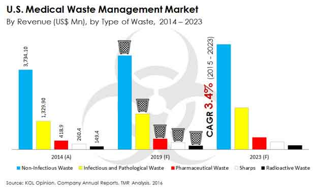 u-s-medical-waste-management-market