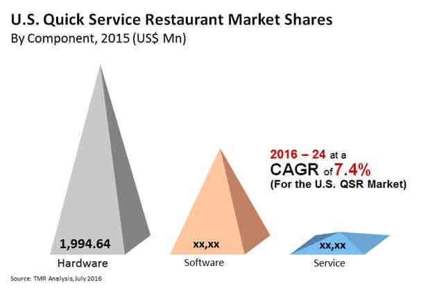 u-s-quick-service-restaurant-it-market