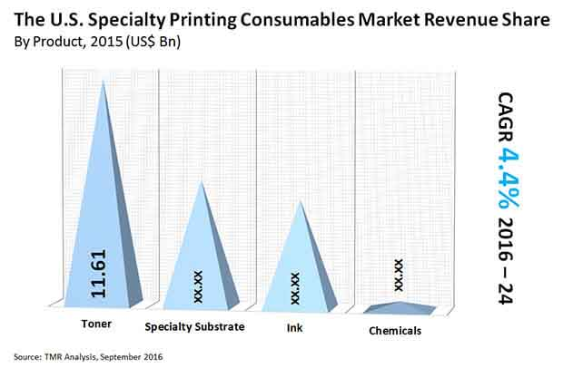 u-s-specialty-printing-consumables-market