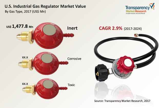 u.s. industrial gas regulator market