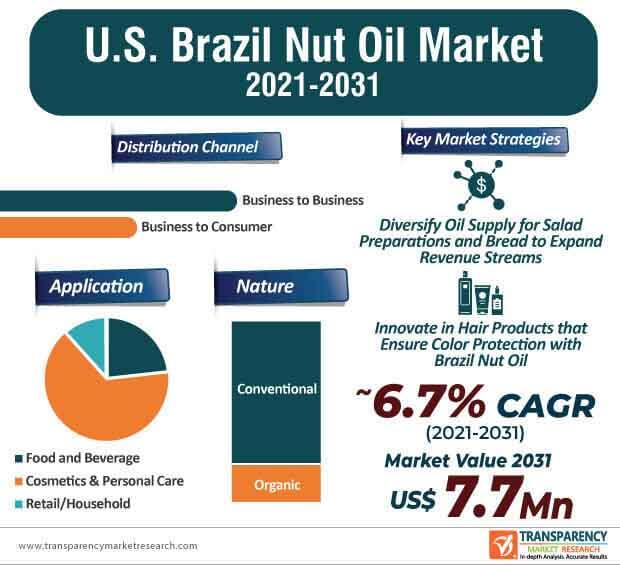u.s. brazil nut oil market infographic