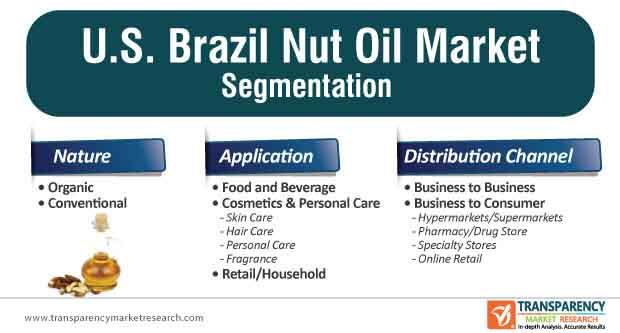 u.s. brazil nut oil market segmentation