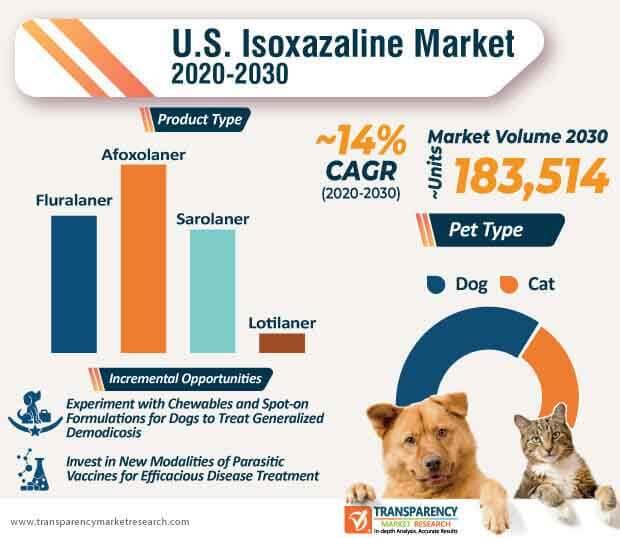 u.s. isoxazaline market infographic