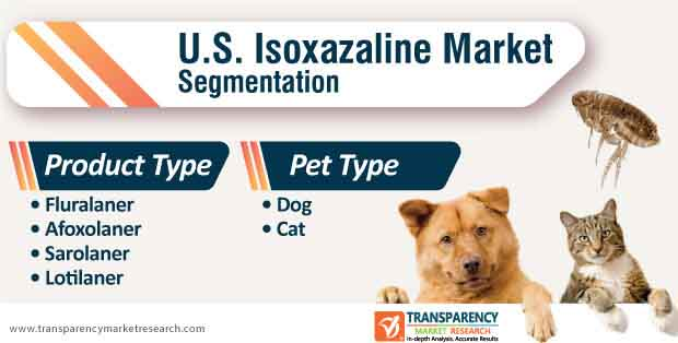 u.s. isoxazaline market segmentation