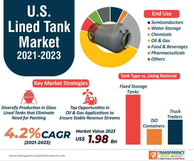 u.s. lined tank market infographic