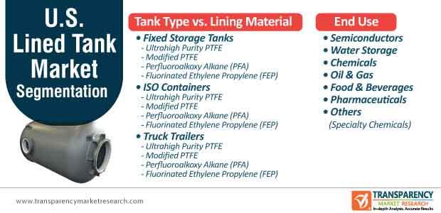 u.s. lined tank market segmentation