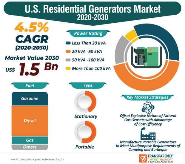 u.s. residential generators market infographic