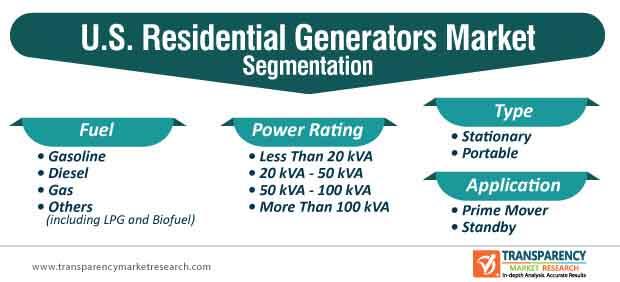 u.s. residential generators market segmentation