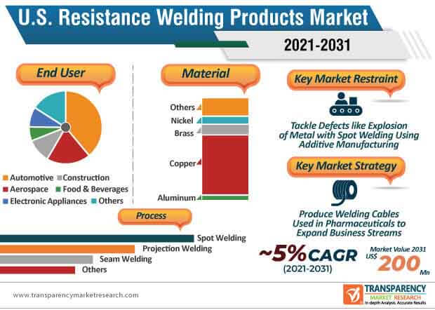 u.s. resistance welding products market infographic